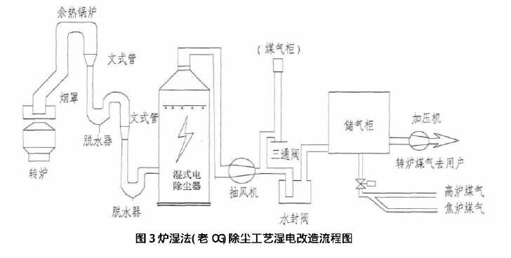 湿式除尘器的主要除尘机制:湿式除尘器的除尘效率有多高